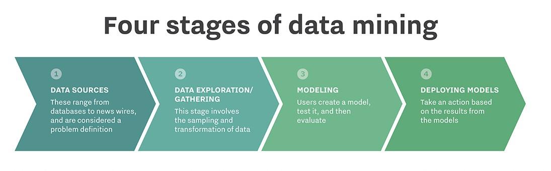 data-mining-stages-tirunelveli-newtontechsolution